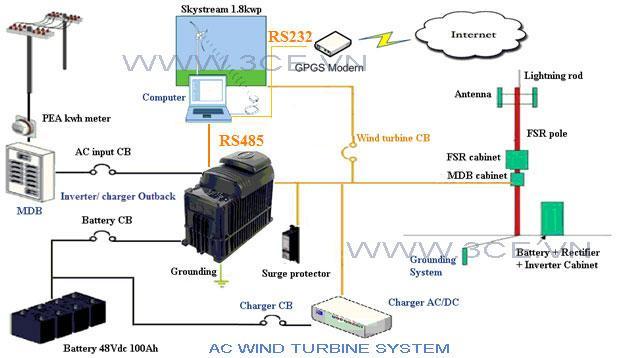 Dùng turbine cung cấp nguồn AC cho BTS Shelter