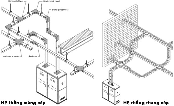 Thang cap, mang cap, cable ladder trays
