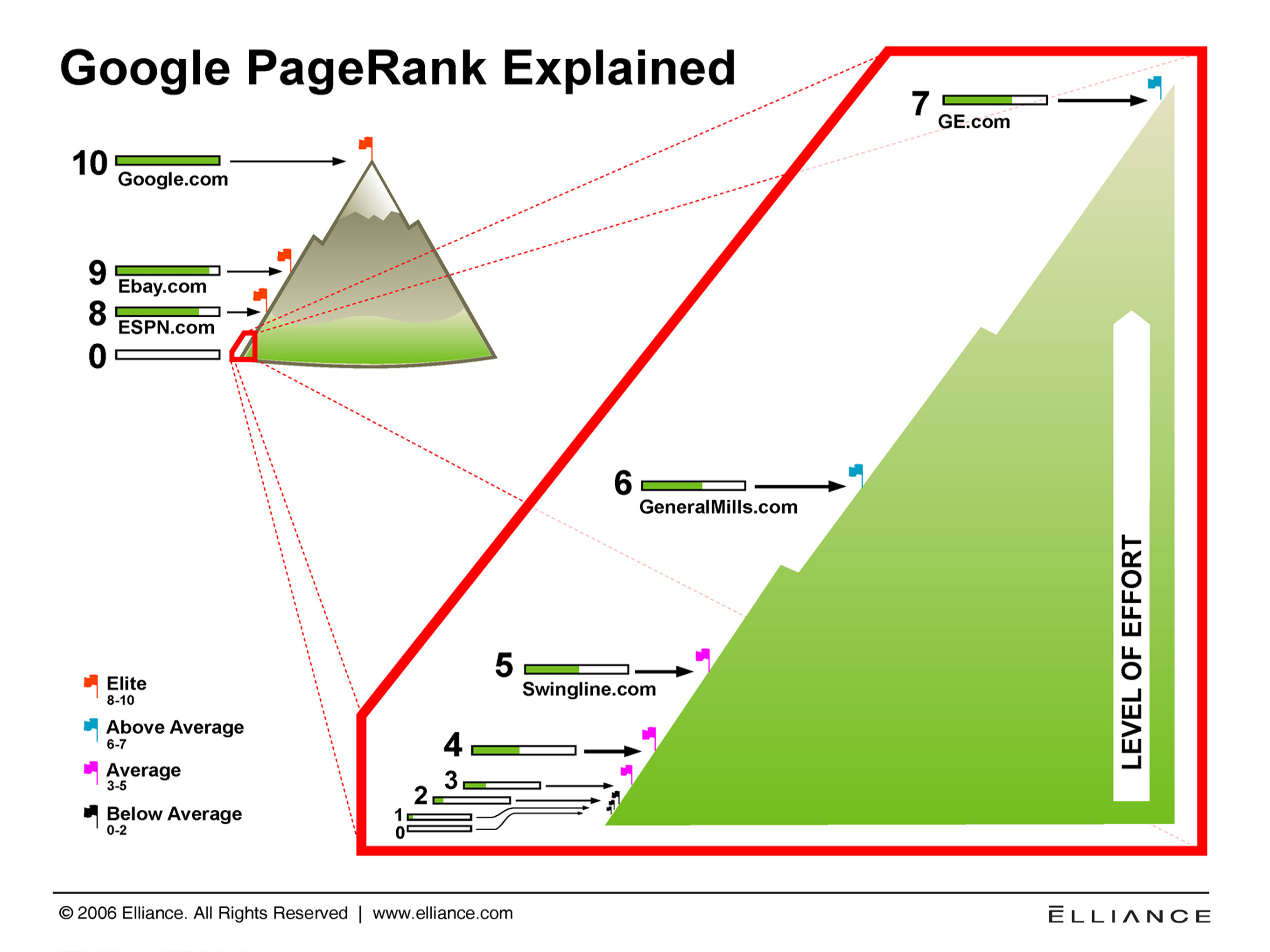 So sánh Google pagerank và Alexa rank