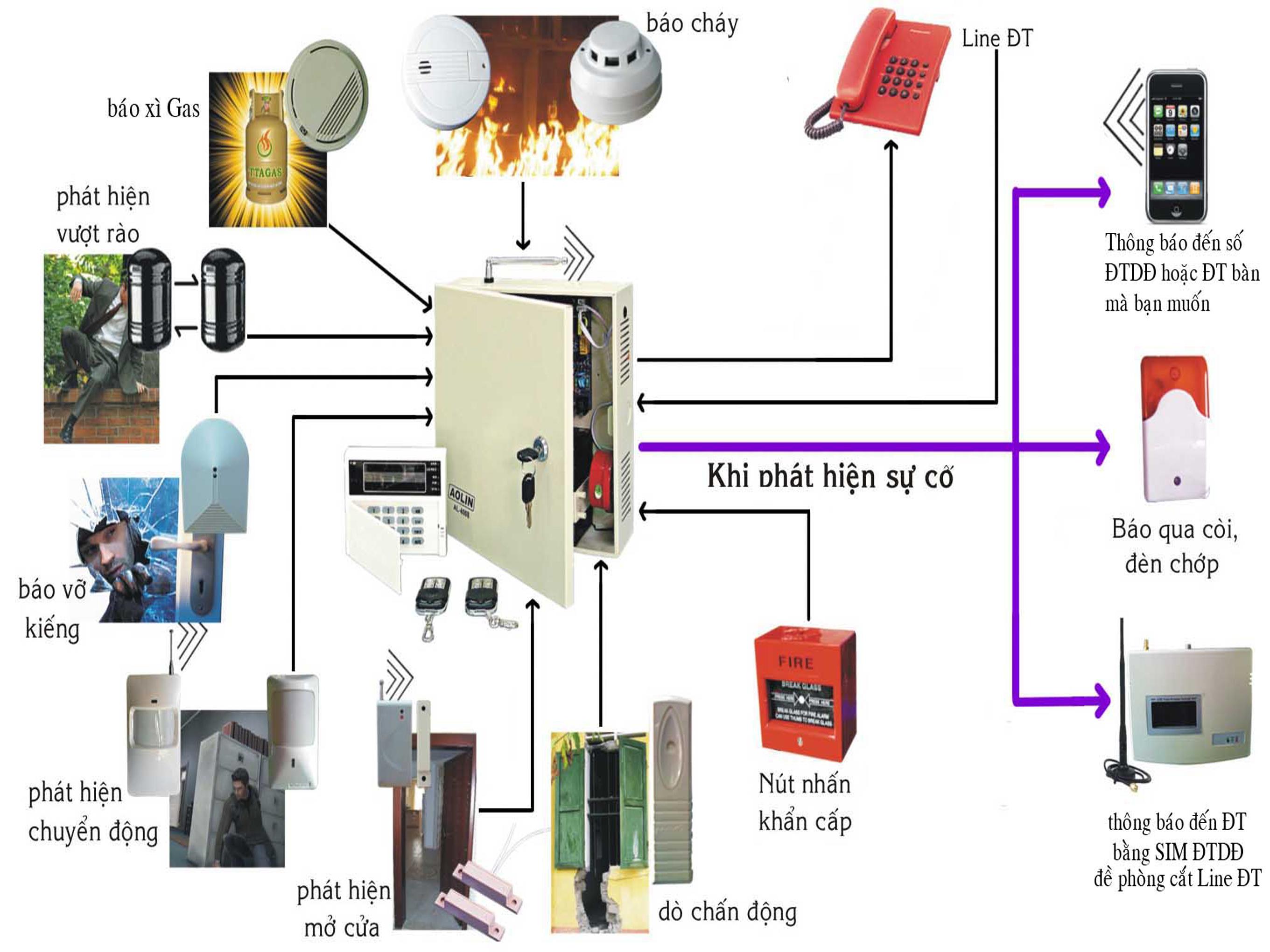 Lợi Ích Của Hệ Thống Báo Cháy Tự Động