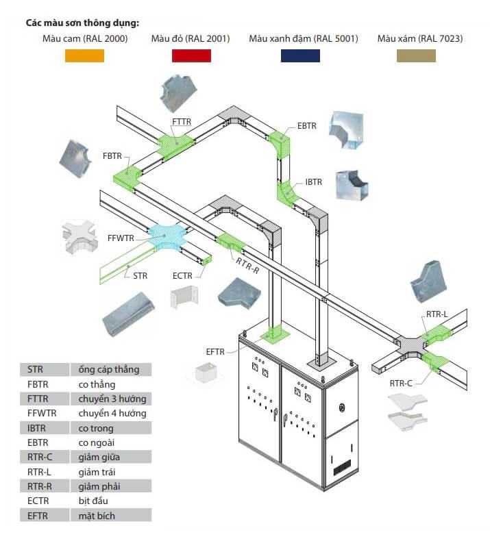 Hệ thống máng cáp điện