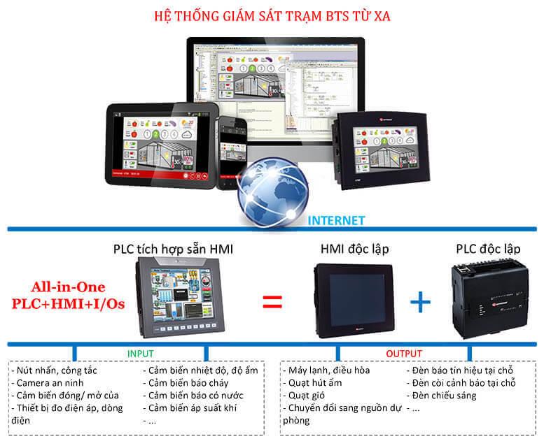 hệ thống điều khiển giám sát trạm BTS từ xa