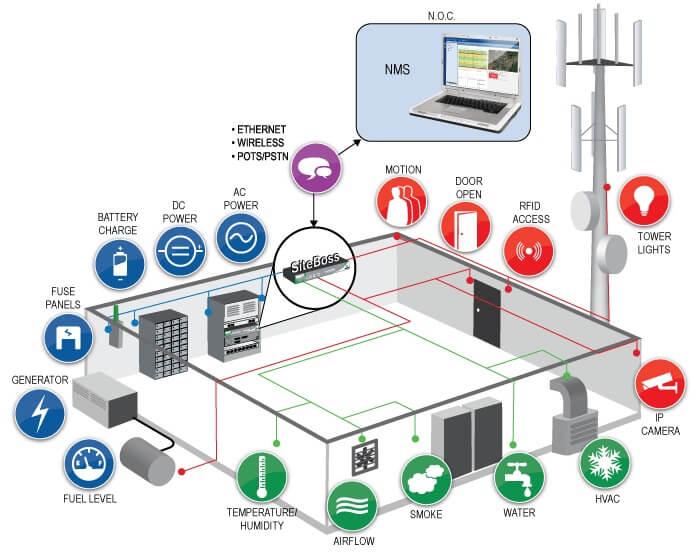 giải pháp điều khiển giám sát trạm bts
